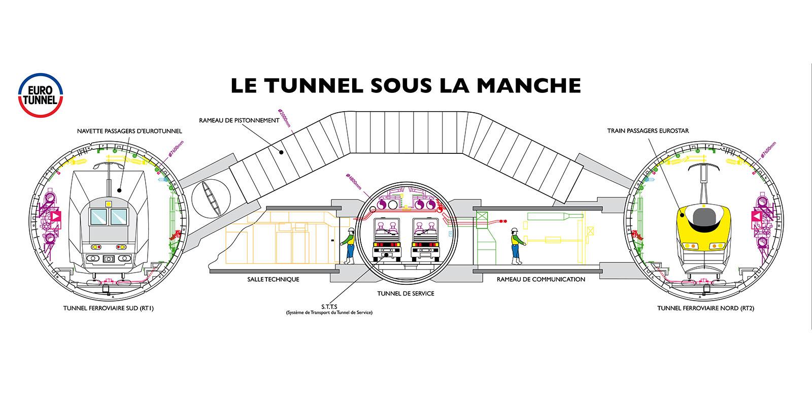 Schema Eurotunnel, tunnel sous la manche