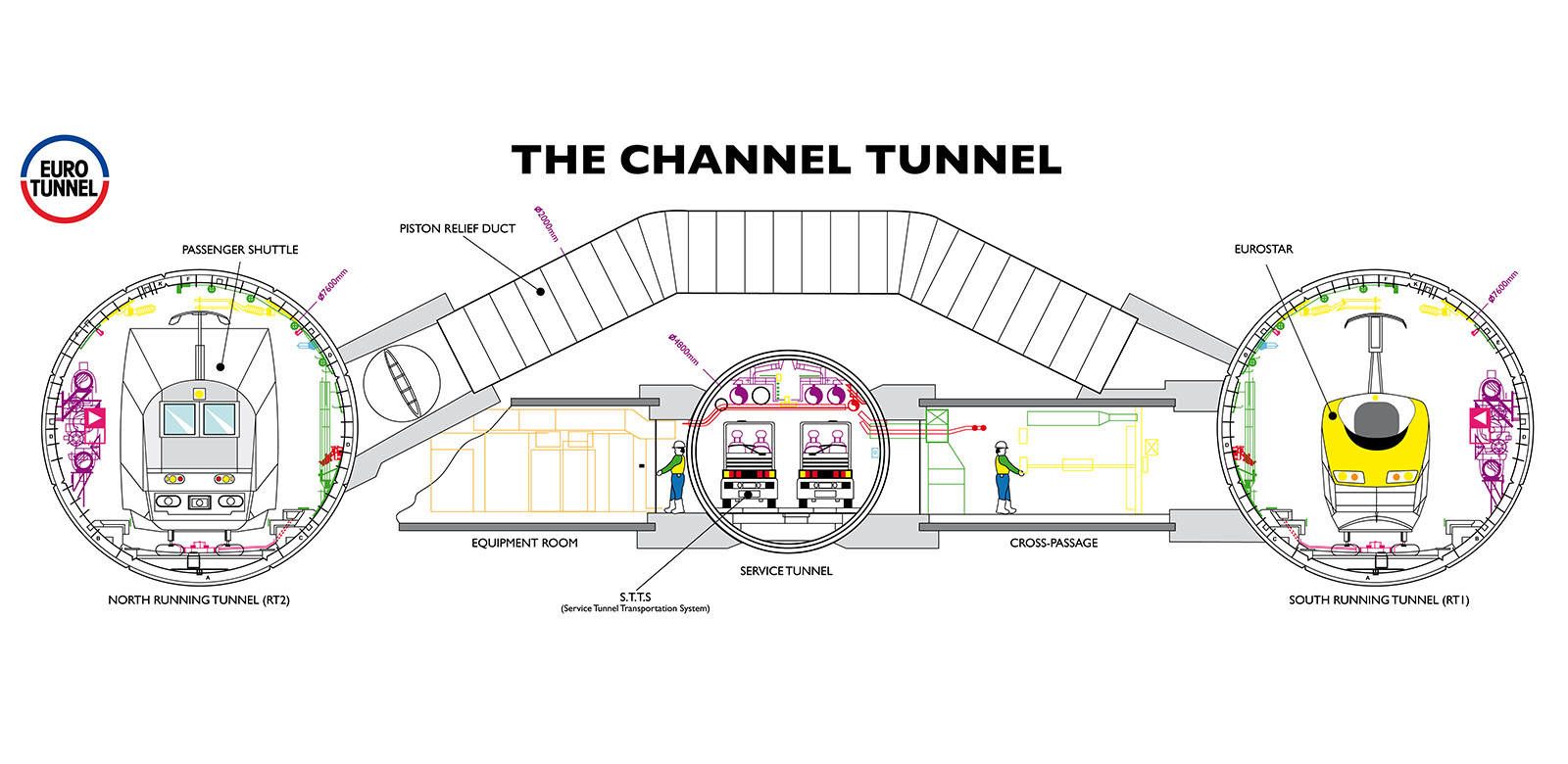 Eurotunnel - the channel tunnel schema